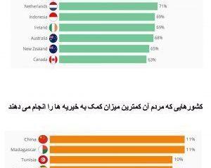 کشورهایی که بیشترین و کمترین میزان کمک به خیریه ها را داشته اند